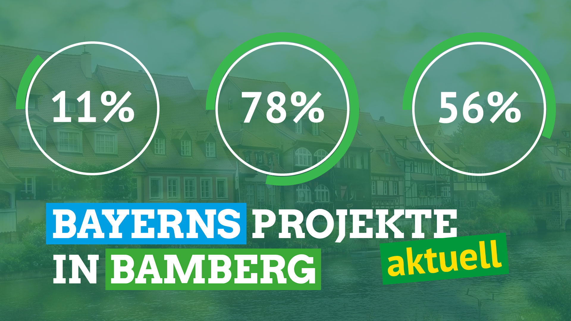 Bayerns Projekte in Bamberg - aktuell
